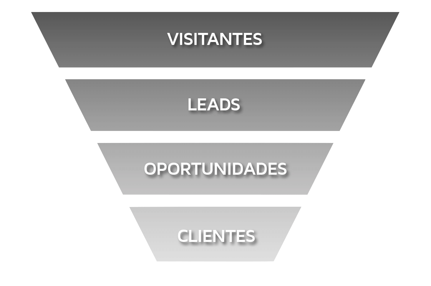 Funil de vendas no marketing digital: visitantes, leads, oportunidades e clientes